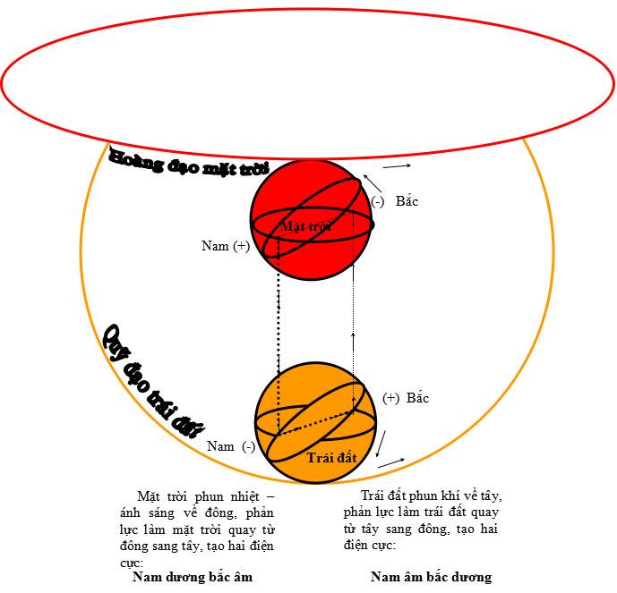 Cách vận hành và sự hấp dẫn giữa mặt trời và trái đất