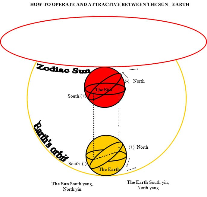 How to operate and attractive between the sun - earth