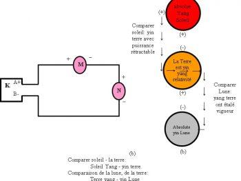 Avec des électrodes A Yang, Yin B. Sur 2 morceau de ficelle Entre 2 l'ampoule M, N Est le yang, yin relative.